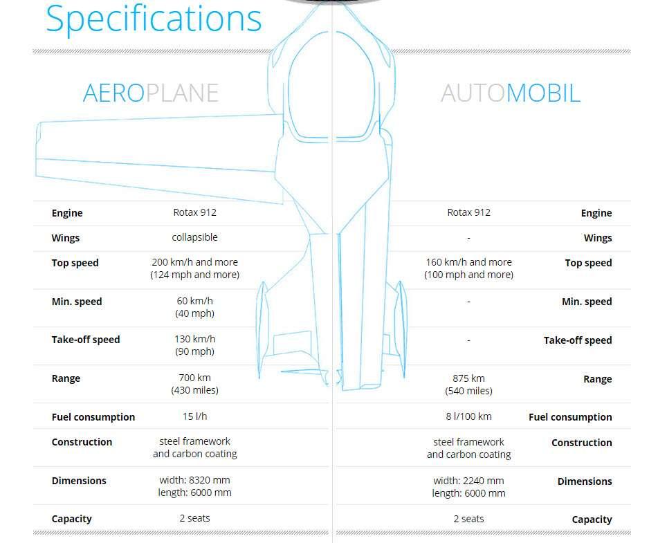 AeroMobile Specs